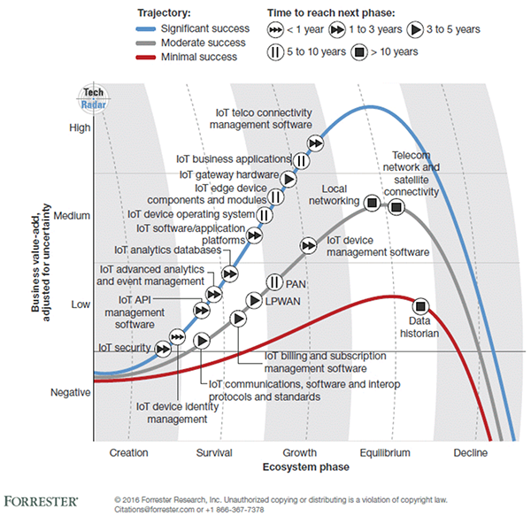 IoT Internet of Things Report