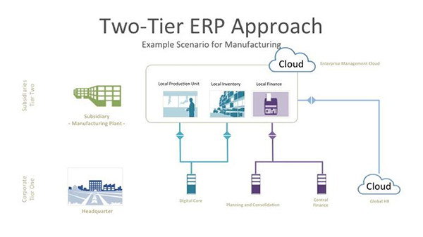 two-tier erp