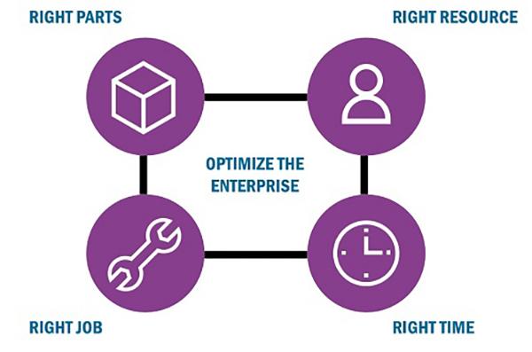 Optimize-the-enterprise-artificial
