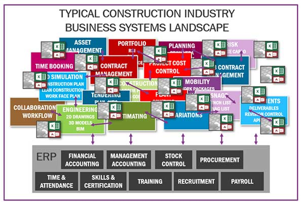 IFS Says Integrated Construction Business Software Needs to